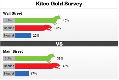 Nhà đầu tư bi quan về giá vàng tuần tới dù giới chuyên gia lạc quan