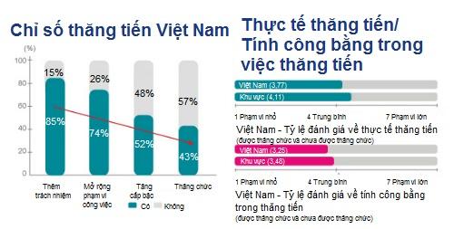 Lao động Việt Nam thăng chức nhanh nhất khu vực