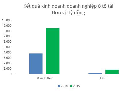 Kết quả kinh doanh Hoàng Huy, TMT, Trường Long tăng mạnh trong năm 2015