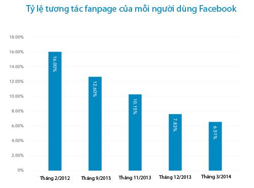 Marketing trên Facebook kém hiệu quả hơn trước