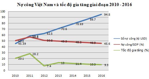 """Mỗi người Việt đang """"gánh"""" gần 23 triệu đồng nợ công"""