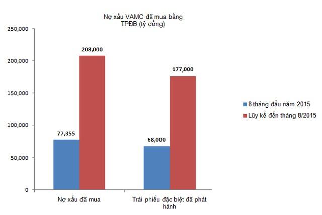 Mua bán nợ xấu theo thị trường: Giá có thể âm?
