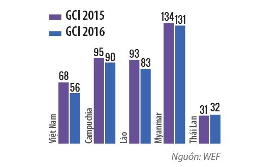 Việt Nam và nguy cơ suy giảm năng lực cạnh tranh