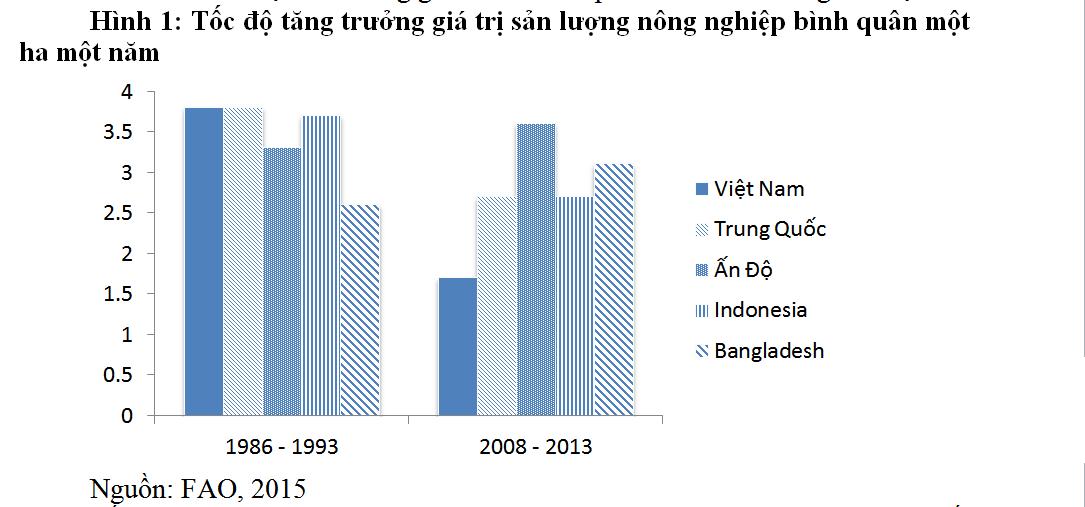 Năng suất đất giảm mạnh báo hiệu tín hiệu xấu ngành nông nghiệp