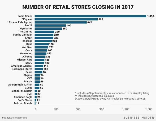 Số cửa hiệu sẽ đóng cửa ở Mỹ trong năm 2017 theo từng hãng bán lẻ.