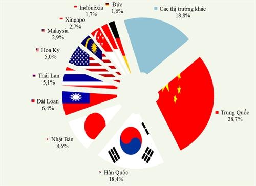 Việt Nam chi hàng chục tỷ USD mỗi năm nhập khẩu hàng hóa từ Trung Quốc