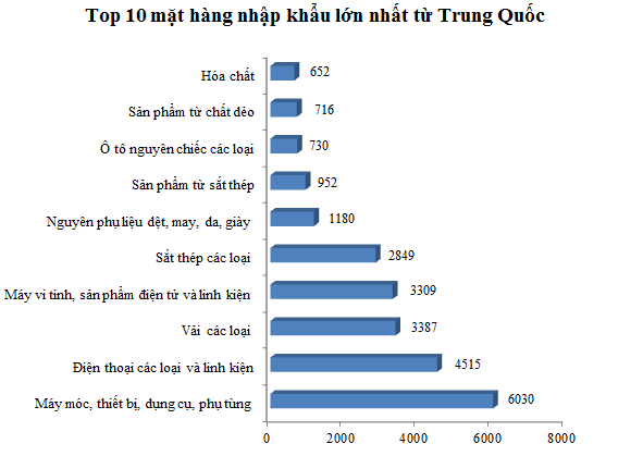 top 10 mat hang nhap khau lon nhat tu trung quoc (nguon: tong cuc hai quan)