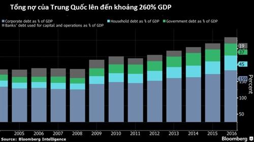 S&P: Rui ro no cua Trung Quoc dang tang len