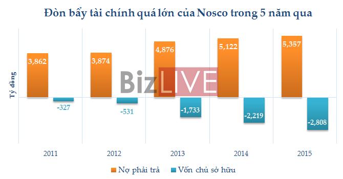 """Nosco - Công ty con Vinalines """"ngã sóng"""": Nỗi lo của một loạt ngân hàng"""