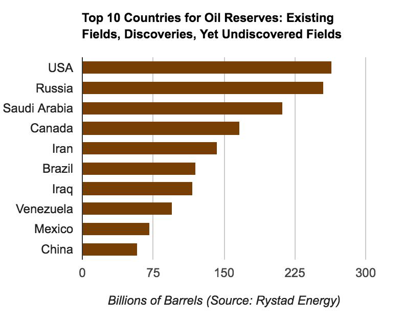 Nước nào trữ nhiều dầu mỏ nhất thế giới?