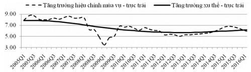 phan ra tang truong, q1/2005 - q2/2016 (%, so cung ky)