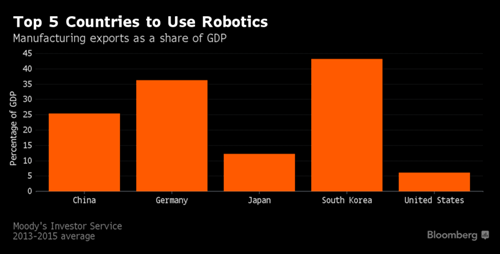 top 5 nuoc su dung robot nhieu nhat anh: bloomberg