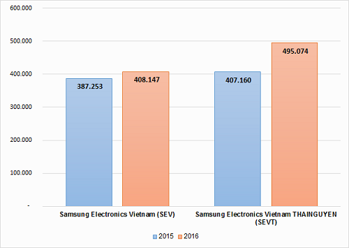 Doanh thu của Samsung Việt Nam vượt một triệu tỷ đồng