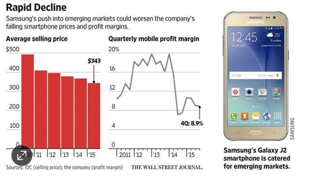 """Samsung """"lãnh hậu quả"""" vì chiến lược giảm giá smartphone"""