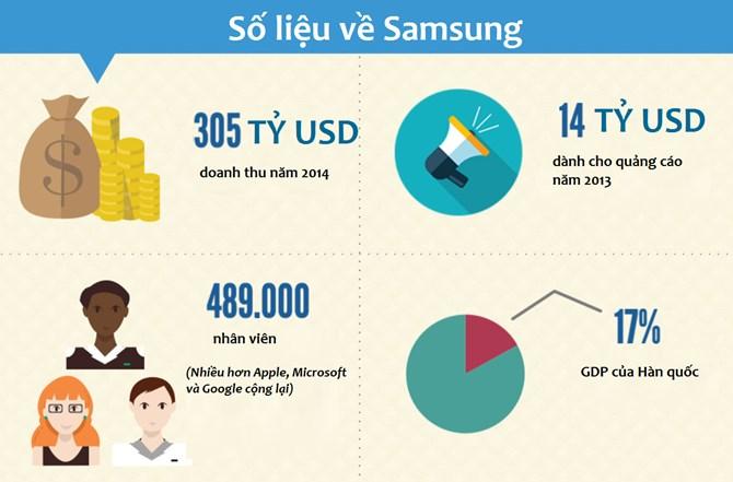Quy mô của Samsung lớn tới đâu?
