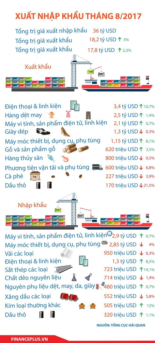 xuat nhap khau thang 8/2017