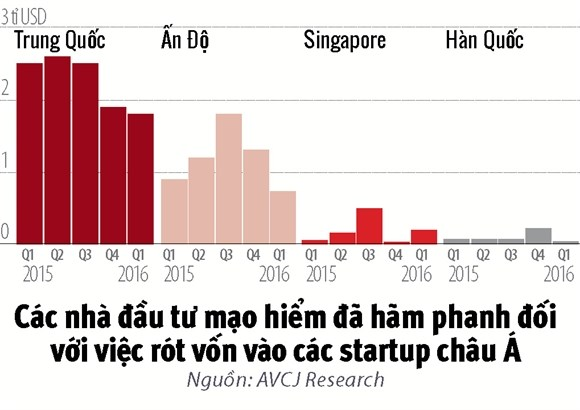 Lao dao startup chau A