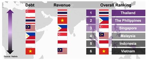 Sức khỏe doanh nghiệp Việt Nam nằm chót bảng Đông Nam Á