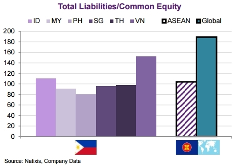 ty le don bay cua doanh nghiep viet nam la cao nhat dong nam a. anh: natixis