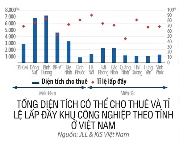 Bat dong san khu cong nghiep an theo FDI