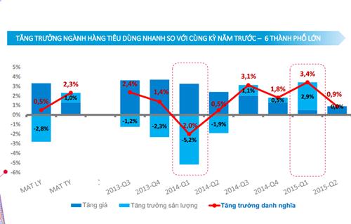 Tăng trưởng ngành tiêu dùng nhanh của Việt Nam sẽ tiếp tục ảm đạm