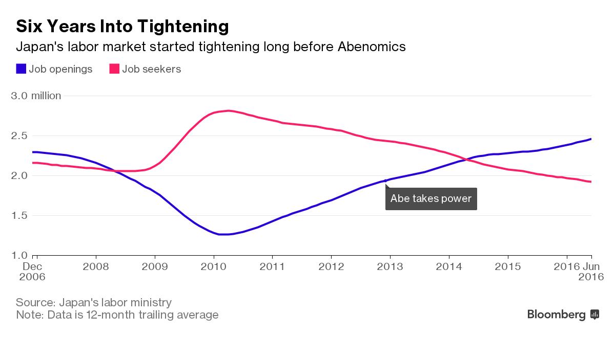 Thất nghiệp ở Nhật giảm do dân số già, không phải vì chính sách kinh tế