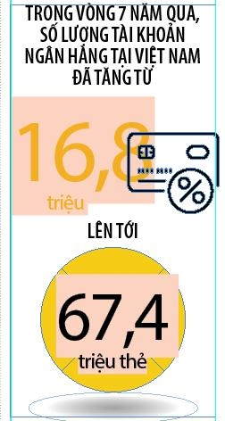 Mobile Payment: Rao can chap nhan cong nghe moi