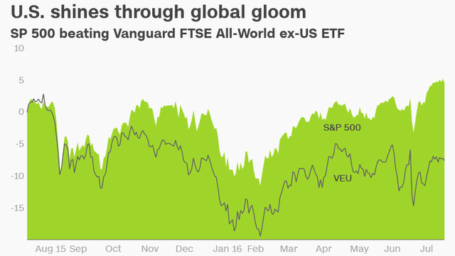 chi so s&p 500 danh bai chi so vanguard ftse all-world ex-us etf. (nguon: cnn)