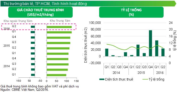 Thị trường bán lẻ bất động sản tại TP.HCM có sôi động trở lại vào cuối năm
