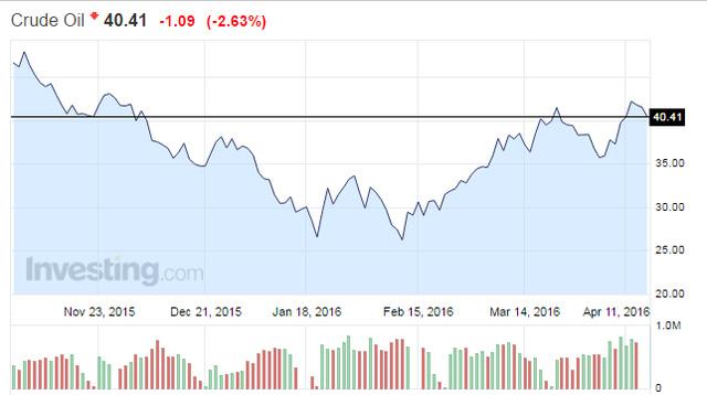Giá dầu hồi phục 50% từ đáy tháng 2/2016. Nguồn Investing.com