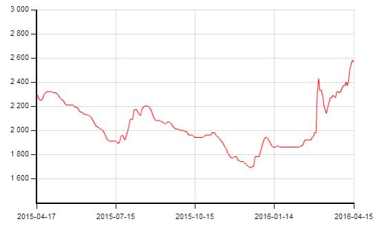 Giá phôi thép Trung Quốc đã hồi phục 53% từ đầu 2016