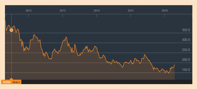Giá cao su thiên nhiên tại Nhật 5 năm qua giảm 62% xuống đáy 150 Yên: Nguồn Bloomberg