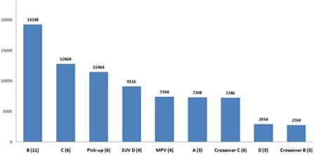 Dòng ôtô nào người Việt mua nhiều nhất?