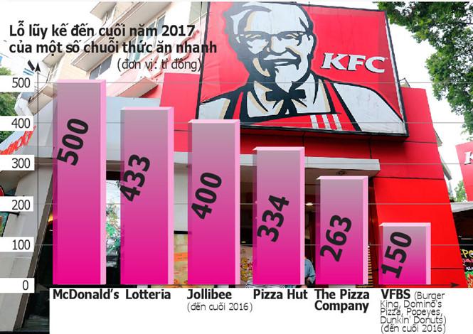 Các hãng thức ăn nhanh đua nhau lỗ