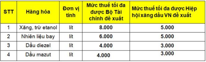 Ngân sách thu 5 tỉ USD nếu thuế môi trường xăng 8.000 đồng/lít
