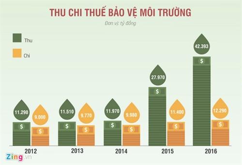 so thu chi thue bao ve moi truong giai doan 2012-2016. do hoa: phuong nguyen.