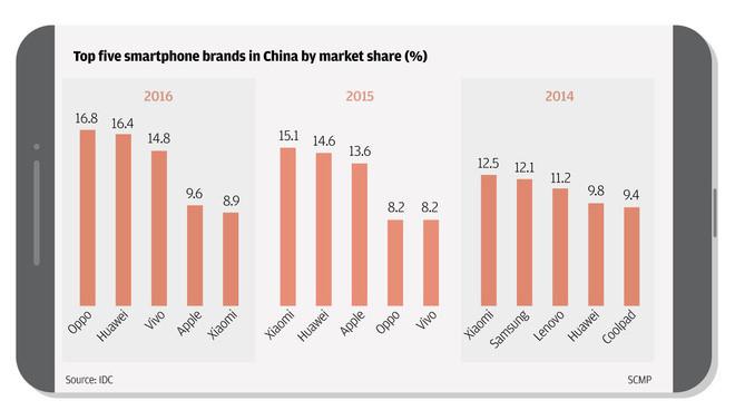 Top 5 thương hiệu smartphone hàng đầu Trung Quốc tính theo thị phần.