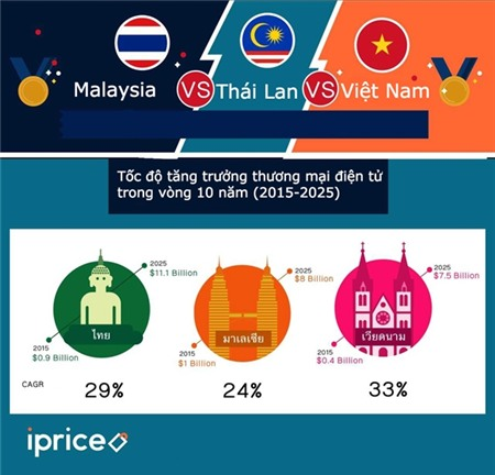 E-commerce Viet Nam nhin tu Dong Nam A