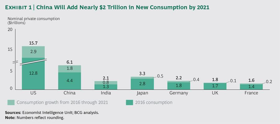 Tiêu dùng Trung Quốc sẽ thêm vào kinh tế toàn cầu 1.800 tỉ USD - ảnh 1