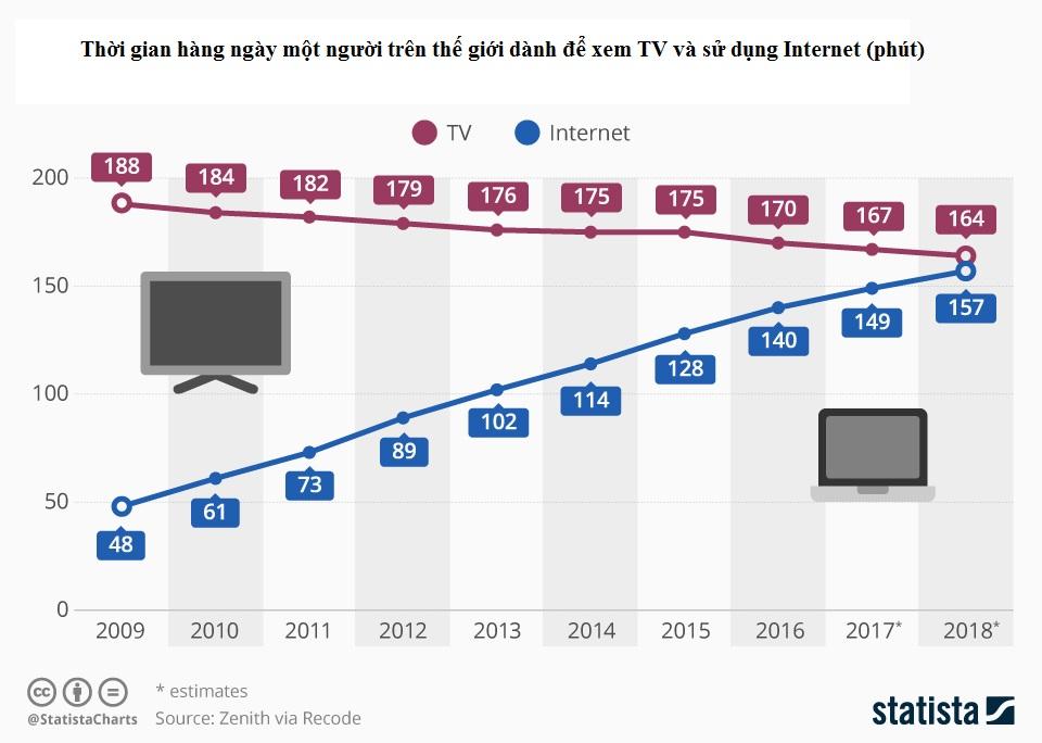Đế chế TV truyền thống sắp lụi tàn?