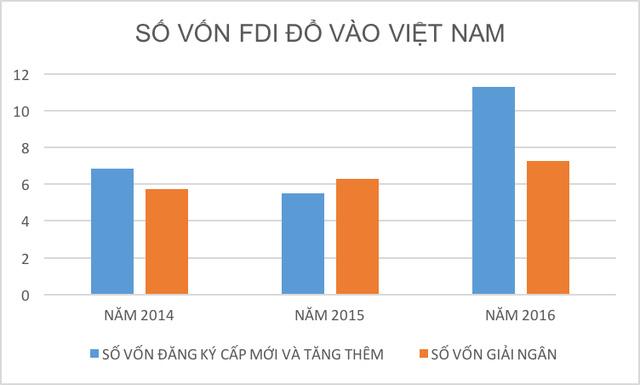 Toàn cảnh về khu vực FDI tại Việt Nam trong 6 tháng đầu năm