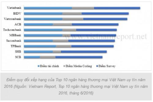 diem quy doi xep hang cua top 10 nhtm vietnamuy tin nam 2016 (nguon: vietnam report)