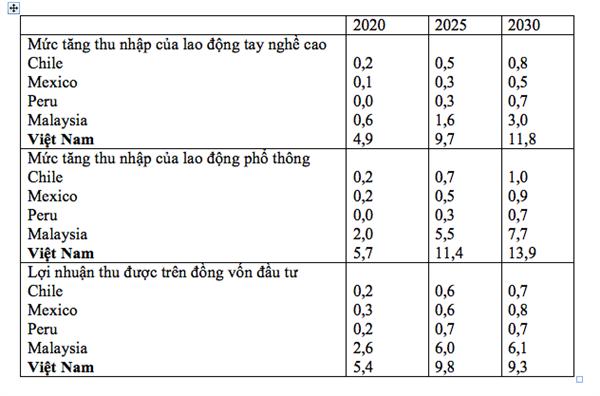 bang 1: nhung thay doi trong thu nhap do tpp (%) (nguon: www.asiapacifictrade.org).