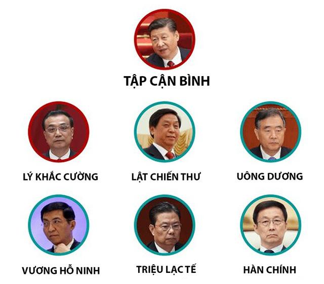 Trung Quốc công bố 7 lãnh đạo cao nhất với 5 nhân vật mới - Ảnh 2.