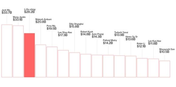 Đế chế kinh doanh phủ khắp toàn cầu của tỷ phú 87 tuổi giàu nhất Hong Kong