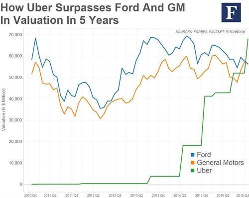 muc dinh gia cua uber da vuot qua ca 2 tap doan xe hoi lau doi la ford va gm. anh: forbes.com
