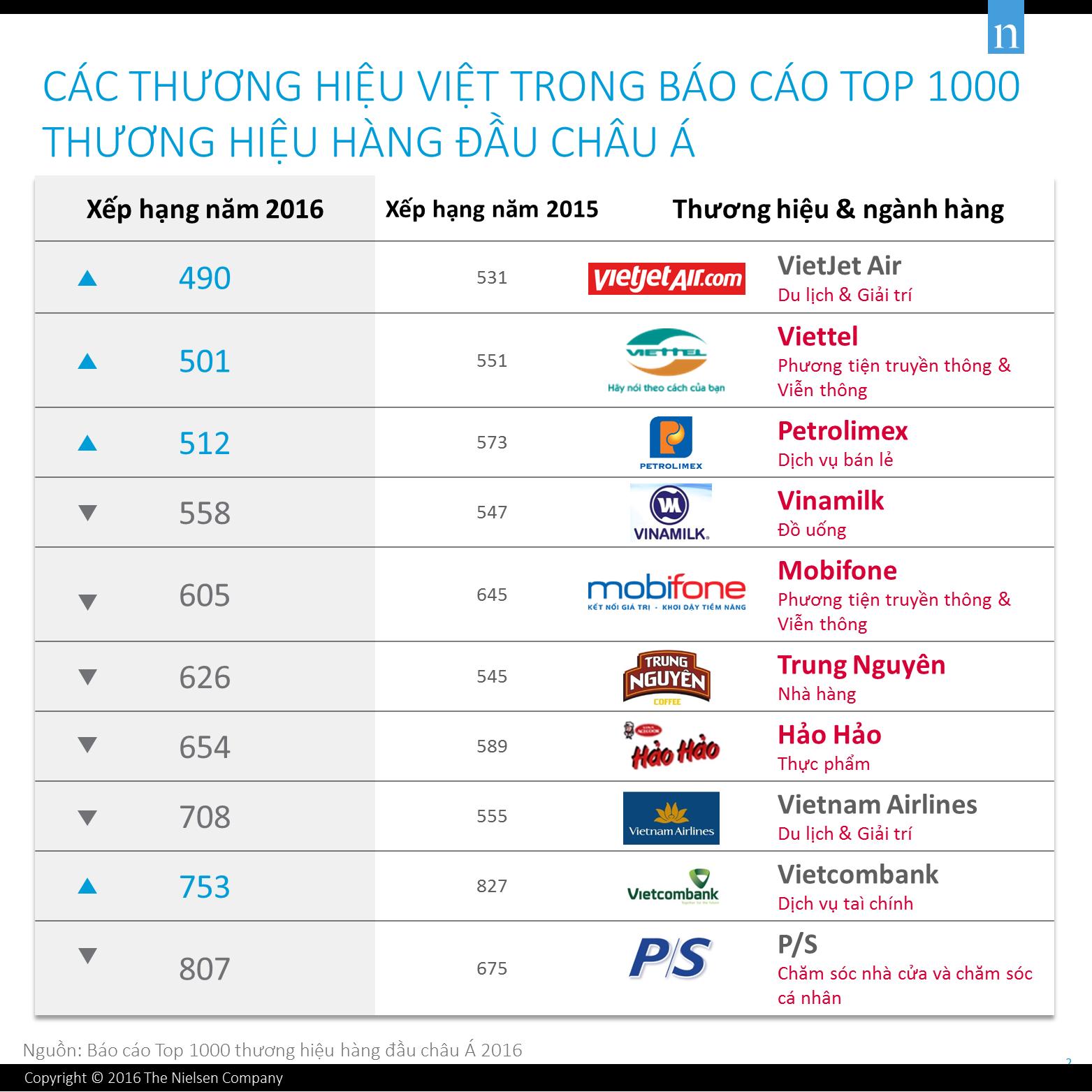 Việt Nam có 10 cái tên lọt Top 1.000 thương hiệu châu Á
