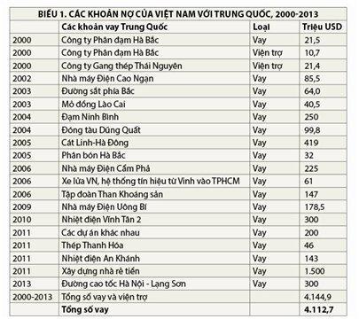Viet Nam muon cua Trung Quoc bao nhieu?