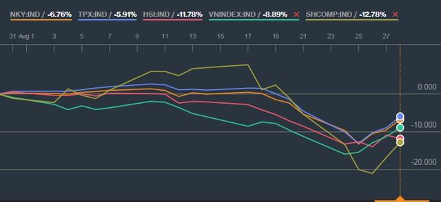 VnIndex sẽ xuất hiện nhịp điều chỉnh ngắn hạn tại vùng 580 điểm?