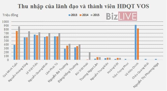 theo thong ke cua bizlive 2013, 2014, 2015, chua tinh den thu lao, vos luon duy tri luong thuong cho ban dieu hanh tren 4 ty dong/nam.